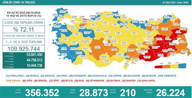 koronaviruste-son-durum-can-kaybi-yine-200-un-ustunde-927724-1.